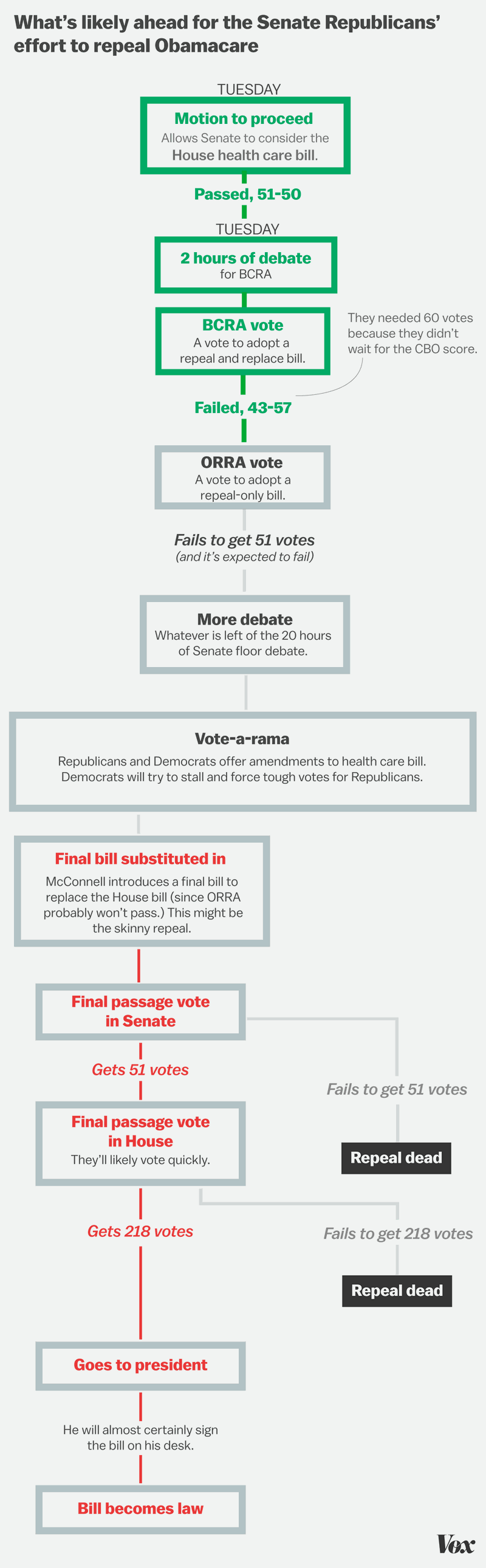 Vox - repeal and replace flowchart